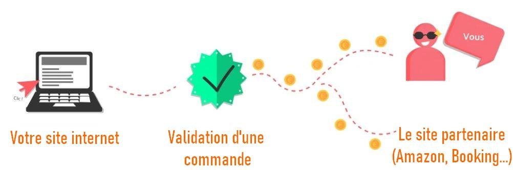 affiliation-gagner-argent-internet
