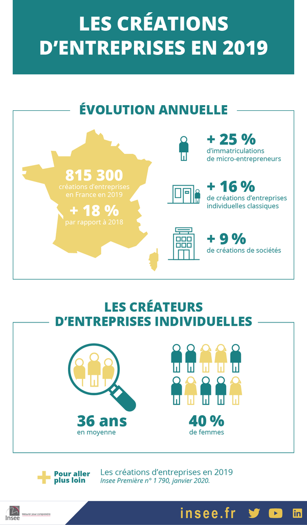 NombreCreationEntreprise-Insee2019