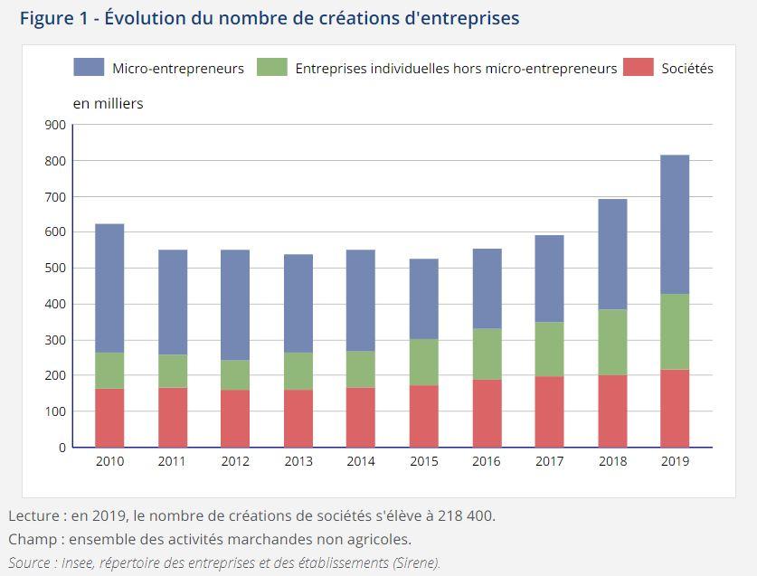 graphique-nbre-creation-entreprise-par-an-en-france