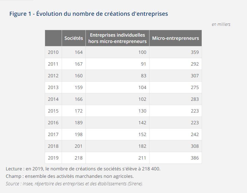 nombre-creation-entreprise-insee